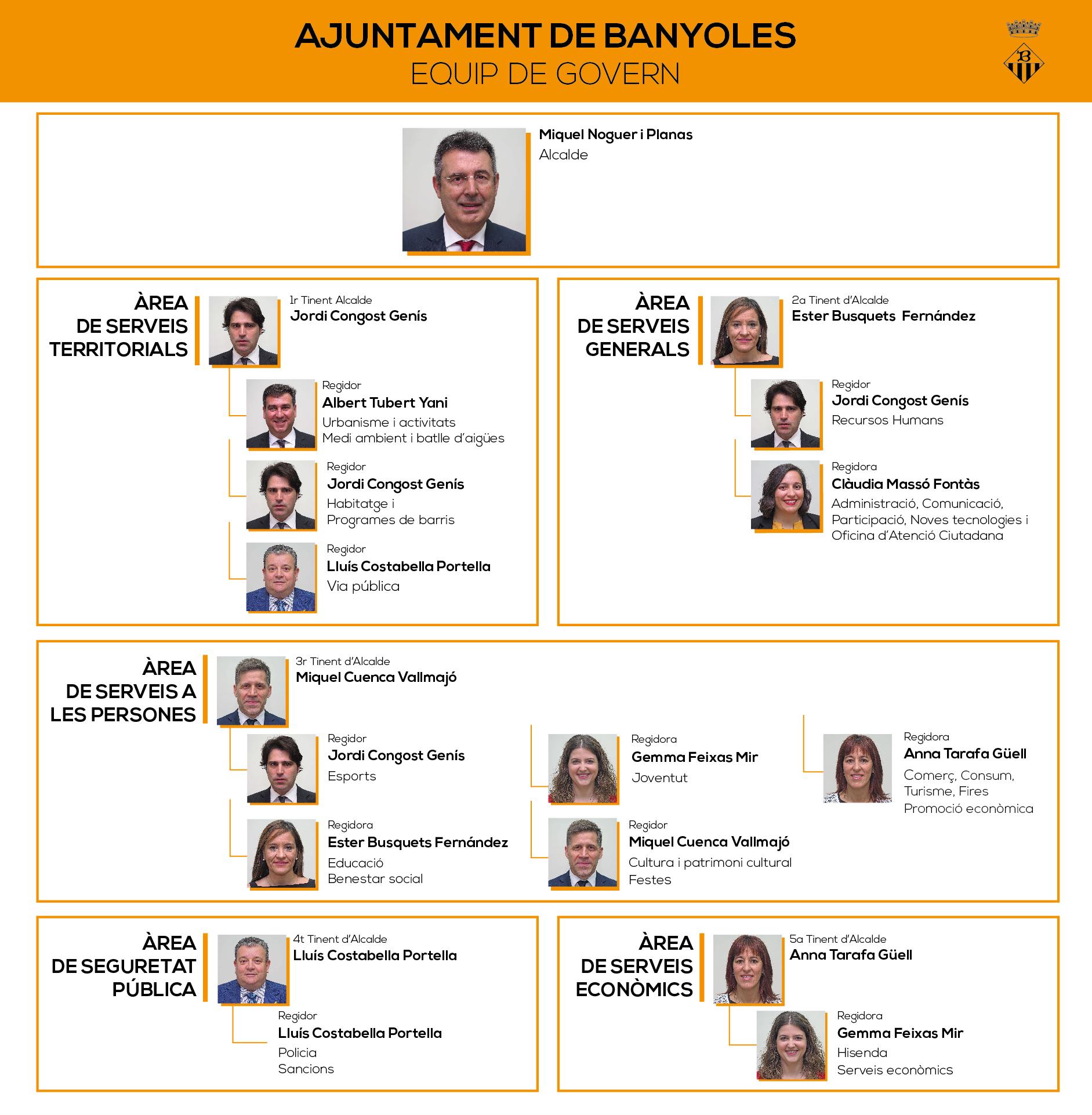 El govern de Banyoles es distribuirà en cinc grans àrees